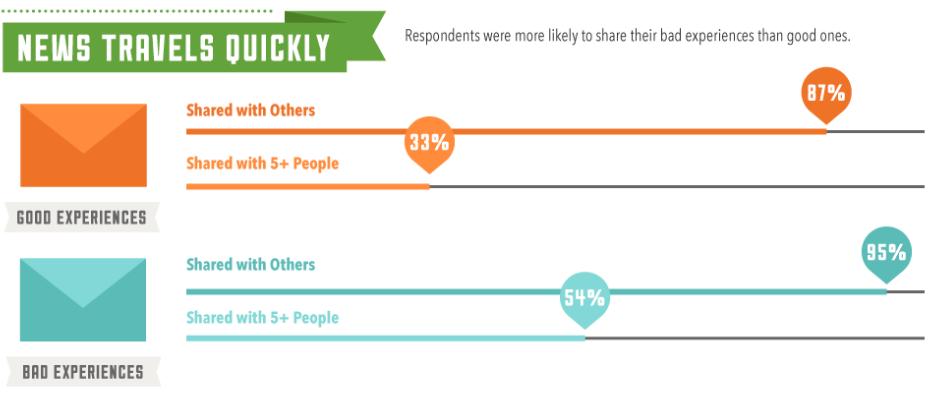customer-experience-survey-zendesk
